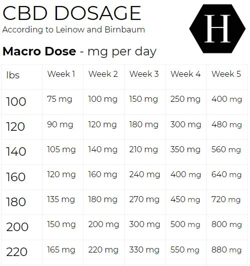 CBD Dosage Guide - Macro Dose