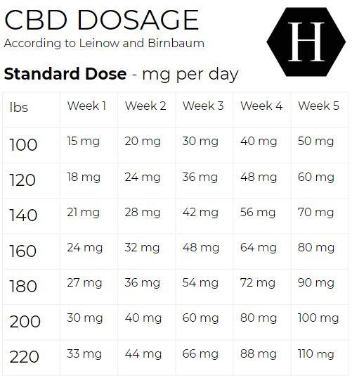 Guide du dosage du CBD - Tableau indiquant la posologie standard pour le SCI