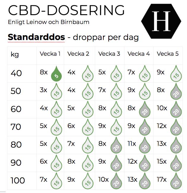 dosering av cbd