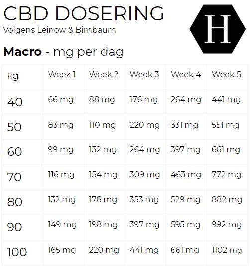 nl macro cbd dosage