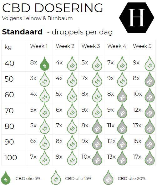 nl standard cbd dosage